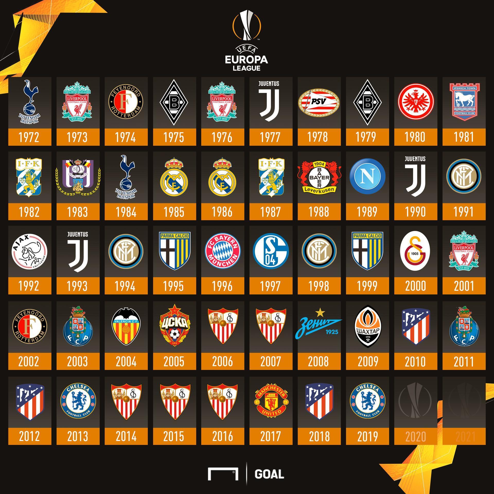 Todos os campeões da História da Liga Europa
