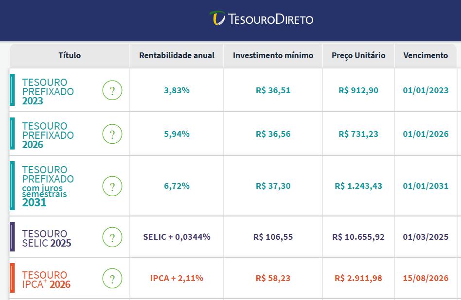 Site do Tesouro Direto, com títulos e suas informações.