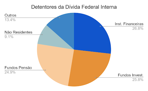 gráfico pizza detentores de titulos publicos