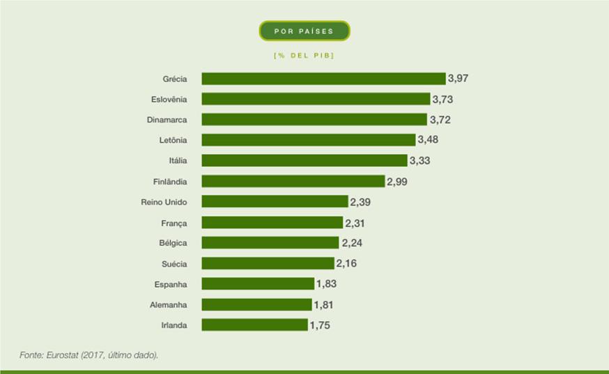 Gráfico mostra quais países mais arrecadaram com o imposto verde