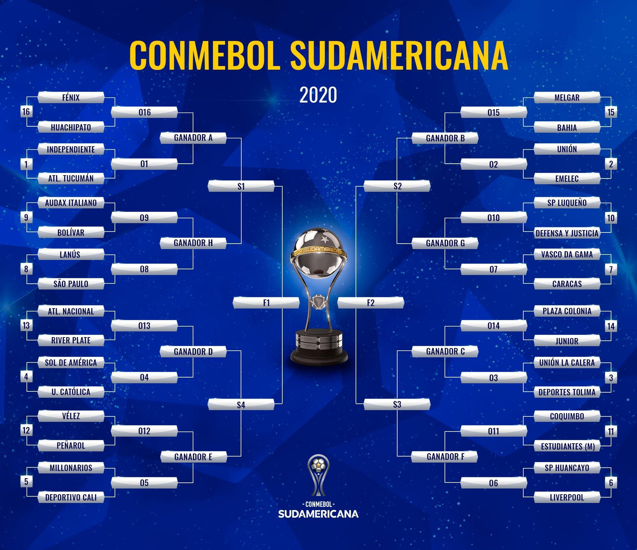 Chaves da Sul-Americana 2020