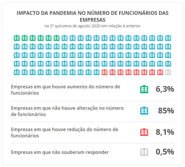 Gráfico de quadro de funcionários