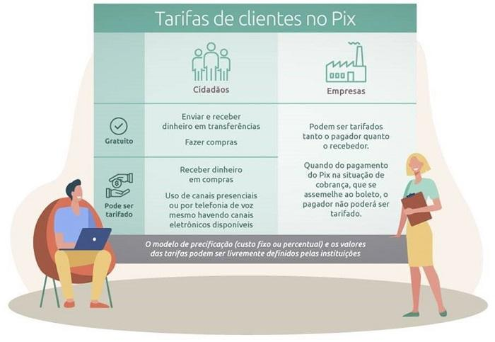 tabela sobre tarifas do pix