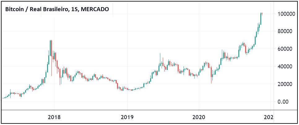 gráfico da cotação do Bitcoin em Reais