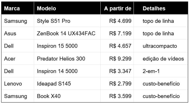 Tabela comparativa dos melhores notebooks