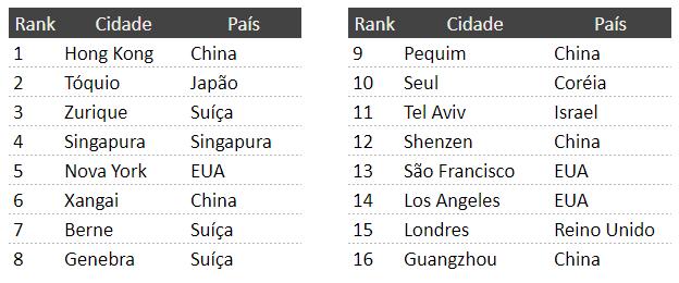 Ranking das cidades mais caras do mundo