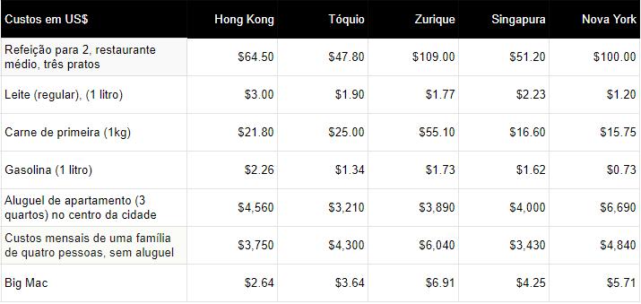 Custo de vida nas cidades mais caras