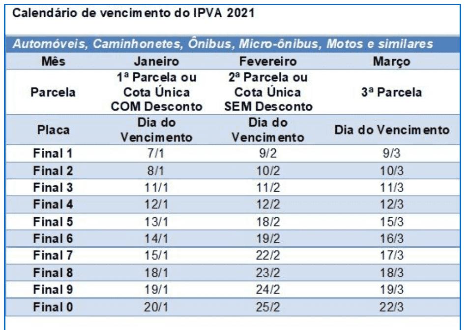 Valor do IPVA 2021 de São Paulo está disponível a partir desta terça