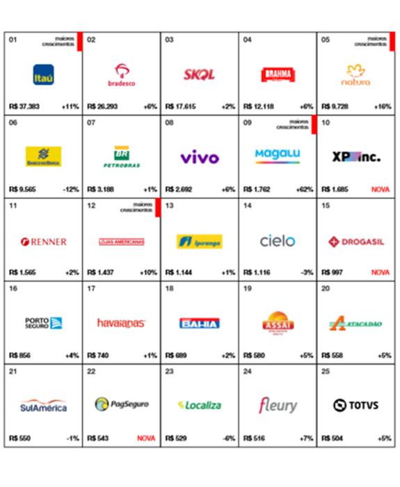 Veja quem são as 25 Marcas Brasileiras Mais Valiosas de 2020