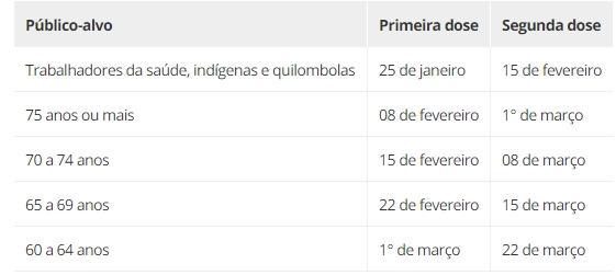 Imagem mostra o cronograma de vacinação