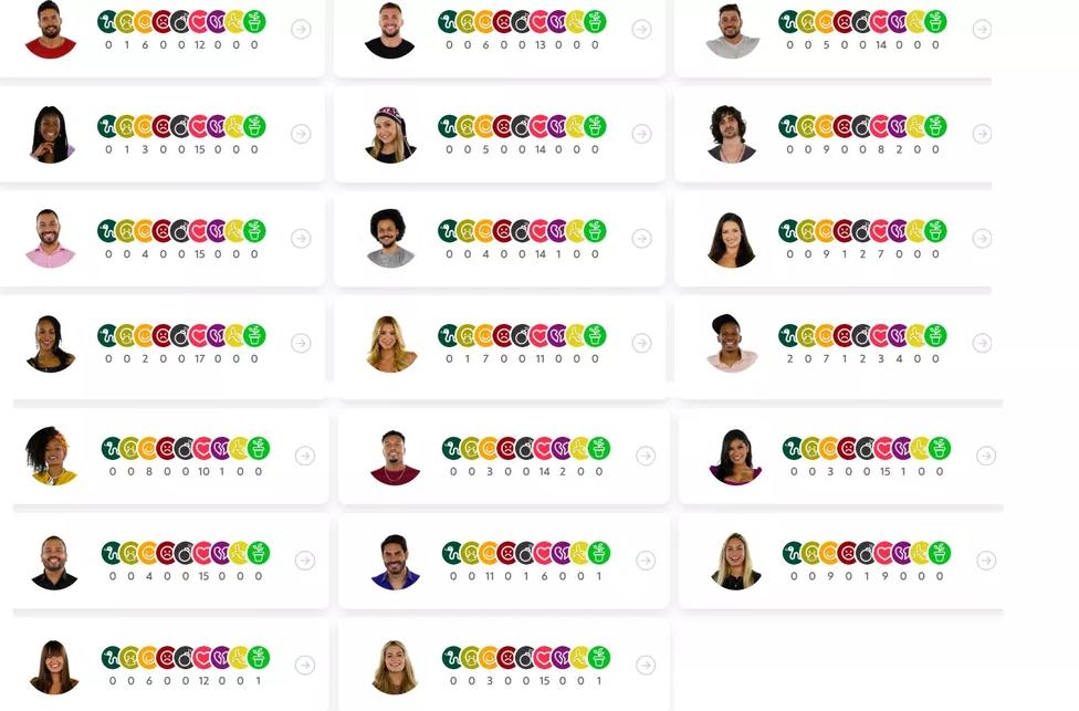 Queridômetro BBB21: veja o emoji que cada um recebeu hoje (31/1)
