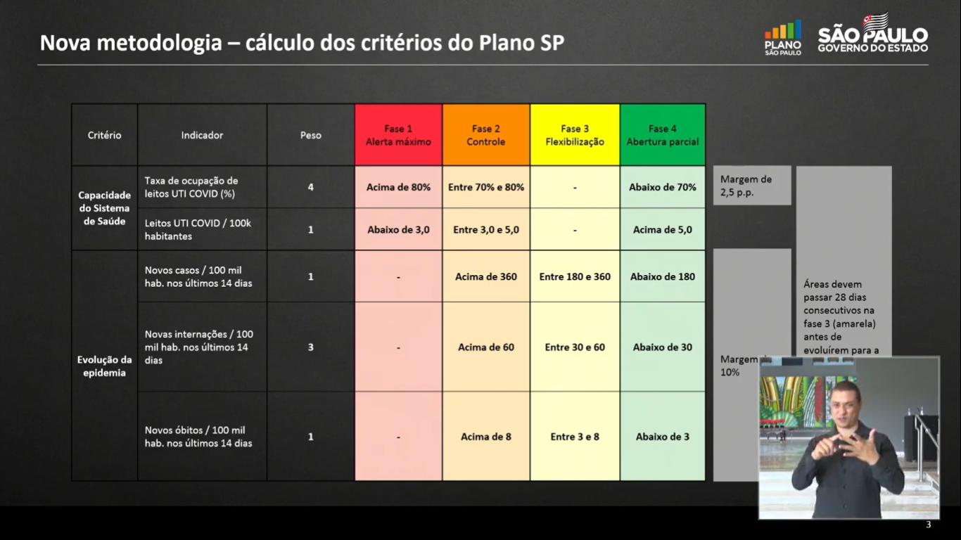 Governo atualiza critérios do Plano São Paulo e cidades regridem
