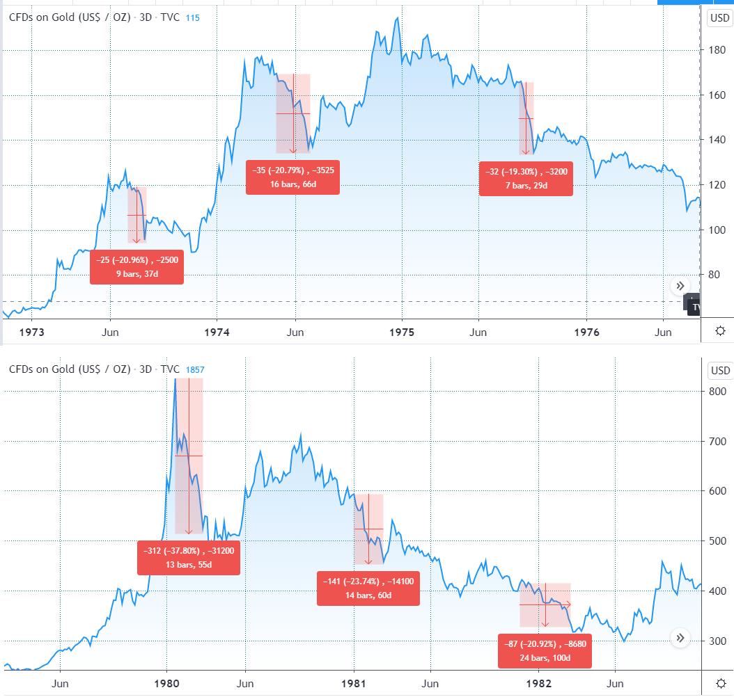 Gráfico do Ouro na década de 80, comparando com Bitcoin