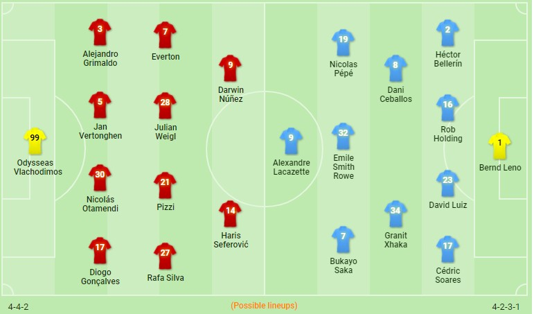 Benfica x Arsenal