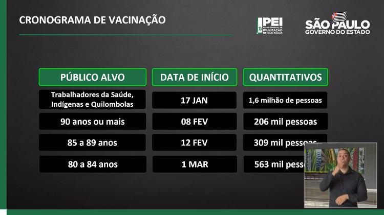 Imagem mostra plano de Vacinação em SP para idosos