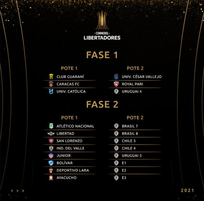 Equipes na fase preliminar da Libertadores 2021
