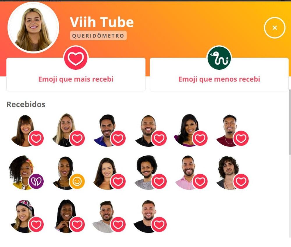 Imagem mostra queridômetro Viih Tube BBB21